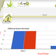 Gain insight on the child's progress with charts